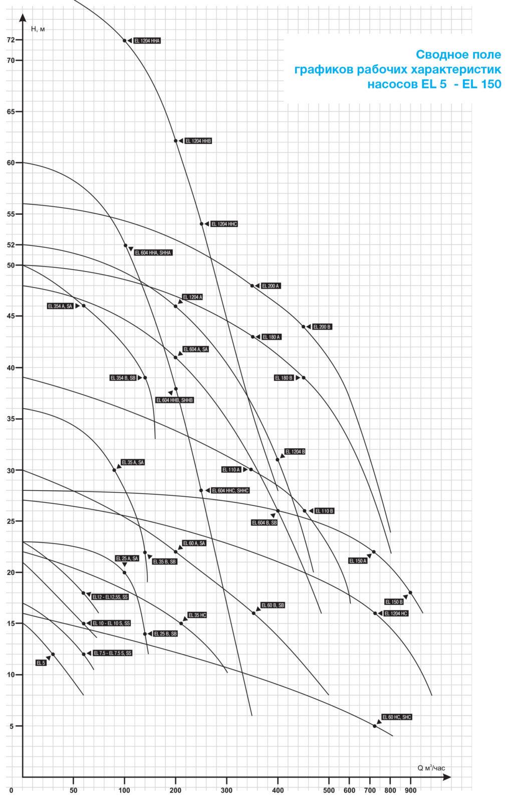 Сводное поле графиков рабочих характеристик шламовых насосов EL 5  - EL 150
