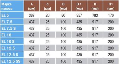 Размеры насосов EL 5-EL 12,5 SS