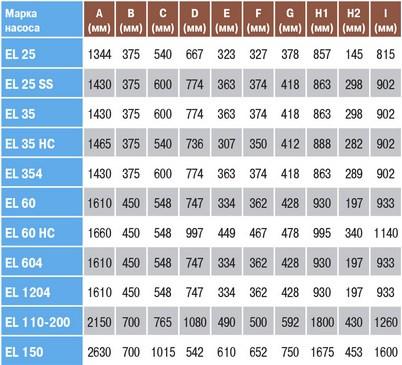 Размеры насосов EL 25 - EL 150